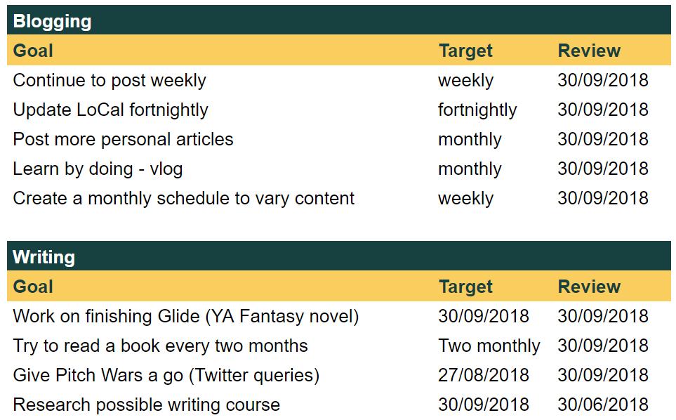 2018 June - Goals set